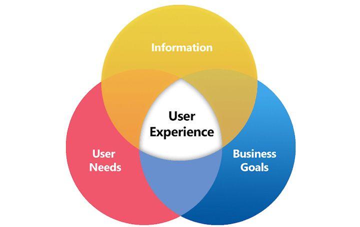 تجربه کاربر(User Experience) چیست؟